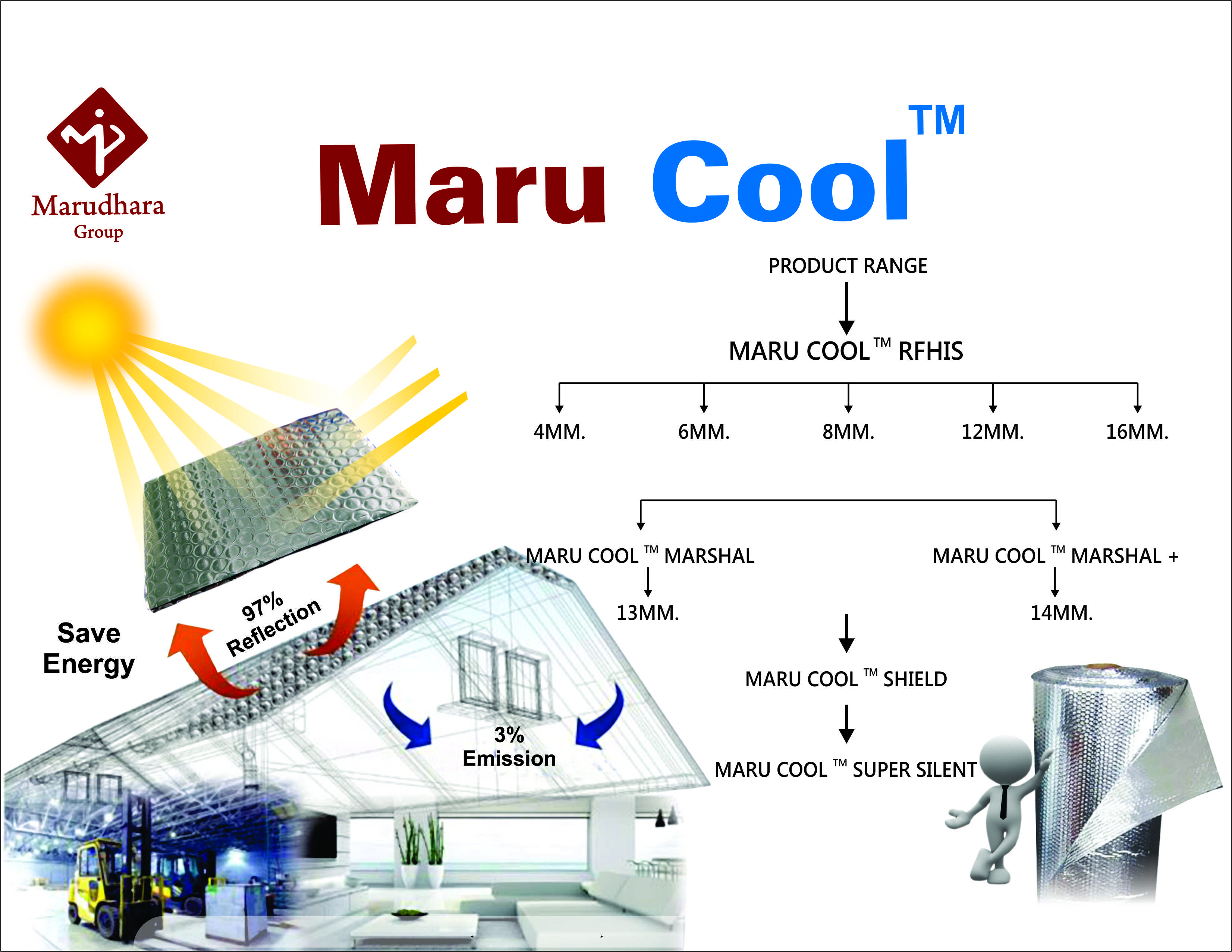 Marudhara Polypack Private Limited